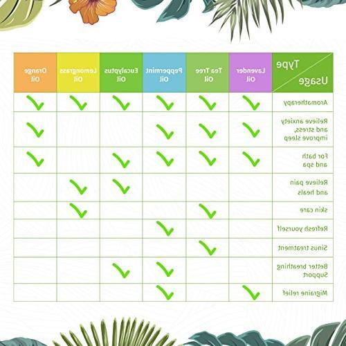 VicTsing Natural Oils Set, Top 6 Therapeutic Grade Upgraded Essential Set